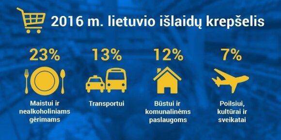Lietuvio išlaidų krepšelis 2016 metais