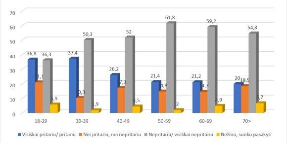 Lietuva turėtų padidinti gynybos išlaidas iki 2,5 proc. nuo BVP: nuomonės pagal amžiaus grupes (proc.)