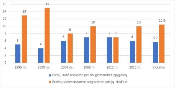Išrenkamų partijų skaičius daugiamandatėje ir vienmandatėse apygardose 1996–2016 m. Seimo rinkimuose