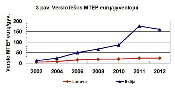 Verslo įmonių išlaidas MTEP eurais vienam gyventojui Lietuvoje ir Estijoje. Stebime santykį 1:7 Estijos naudai. (B. Kaulakio iliustr.)