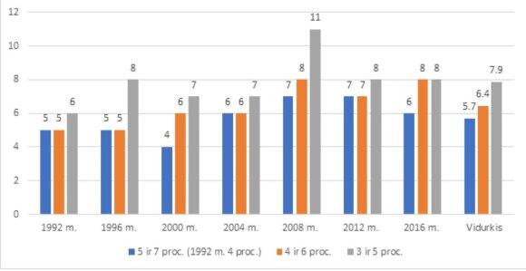Partijų skaičius daugiamandatėje apygardoje naudojant skirtingus išrinkimo slenksčius pagal 1992–2016 m. Seimo rinkimų rezultatus