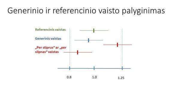 Generinio ir referencinio vaisto palyginimas