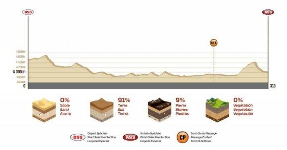 Šeštojo Dakaro ralio etapo išklotinė