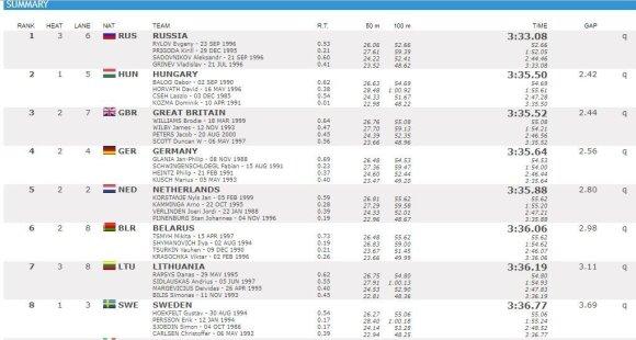 Vyrų kombinuoto plaukimo estafečių 4 po 100 m rezultatai