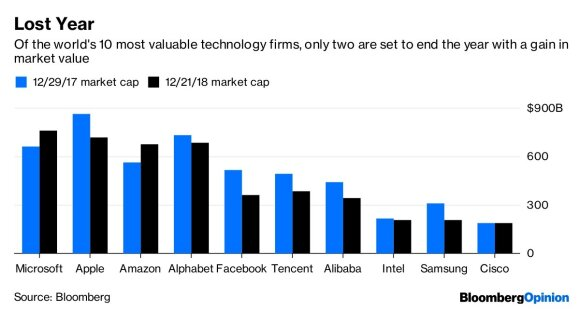 Aštuoni grafikai, rodantys technologijų pramonės istoriją 2018 metais: įsimintini metai, bet nebūtinai teigiama prasme