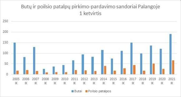"""Šaltinis: VĮ """"Registrų centras"""""""