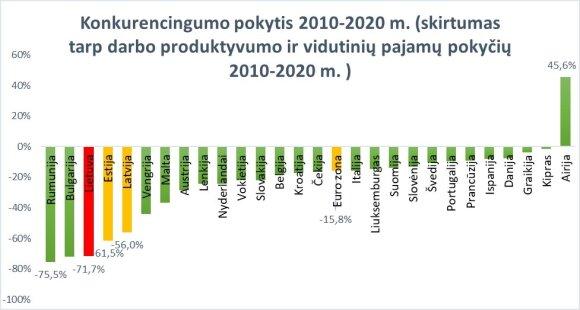LPK skaičiavimai pagal Eurostat duomenis