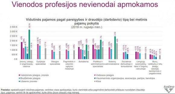 Sodros duomenys apie pajamas