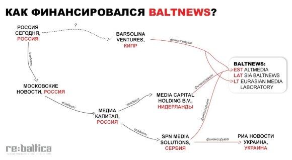 Как работает российское вмешательство в дела соседних стран