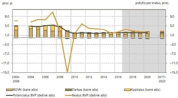 Paveikslėlis  3: Lietuvai trūksta produktyvių investicijų technologinei pažangai *BGVN – Bendras gamybinių veiksnių našumas