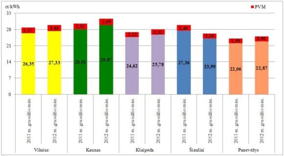 Šildymo kainos gruodį didmiesčiuose VKEKK duomenys