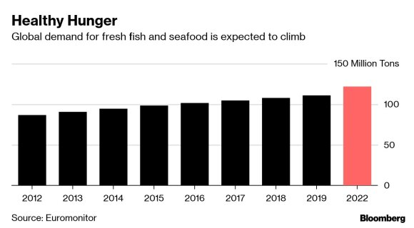 Pasauliui einant iš proto dėl sveikos mitybos, investuotojai nusitaikė į lašišą