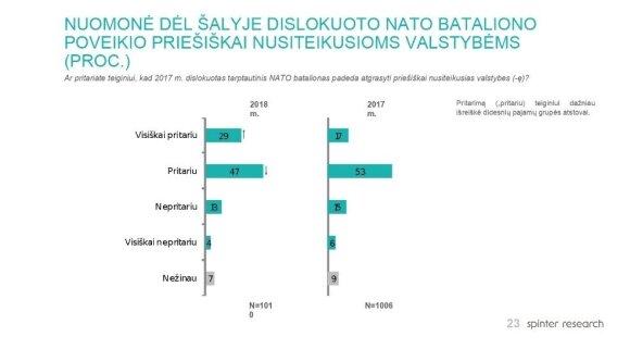 Kas plauna smegenis Lietuvai: apklausos rodo, už ką verta padėkoti Putinui ir kur prašovė Kremlius