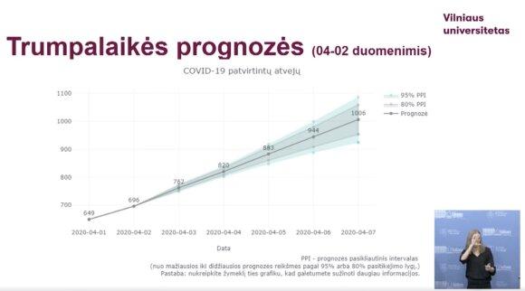 Mokslininkai pateikė koronaviruso plitimo Lietuvoje prognozes: nurodomi balandžio 10-29 d. rėmai