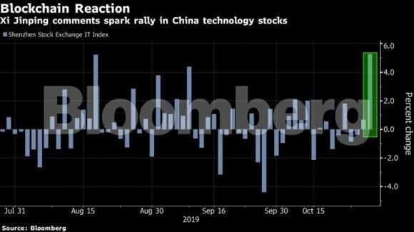 """Xi Jinpingo įsakė – Kinija padarė: """"blockchain"""" ir kriptovaliutos šovė į viršų"""