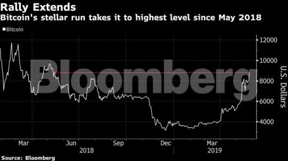 Bitkoino vertė sparčiai juda link 9 000 dolerių