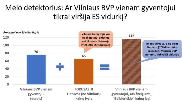 Ar Vilniaus BVP vienam gyventojui tikrai viršija ES vidurkį?