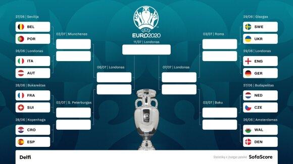Euro 2020 aštuntfinalio poros