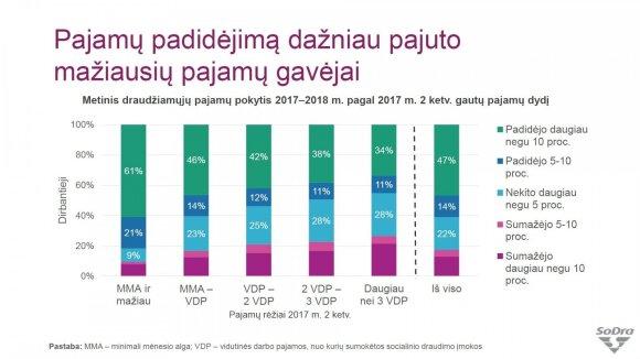 Metinis draudžiamųjų pajamų pokytis 2017–2018 metais pagal 2017 m. II ketv. gautų pajamų dydį
