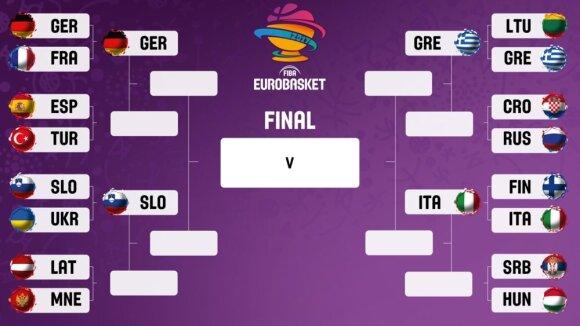 Europos krepšinio čempionate paaiškėjo pirmos keturios ketvirtfinalio dalyvės