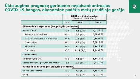"""Lietuvos bankas išskyrė 4 rizikas ekonomikai: gali padaugėti bankrotų, """"perkaisti"""" NT rinka"""