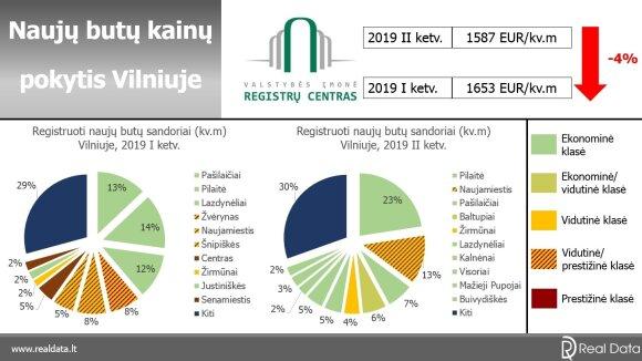 Naujų butų pokytis Vilniuje