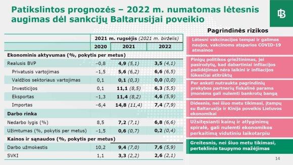 Lietuvos bankas pateikė prognozes: daugiau augs ne tik algos, bet ir kainos