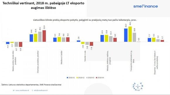 Keliuose Lietuvos ekonomikos variklio cilindruose ryškėja negatyvios tendencijos