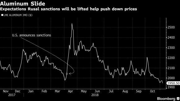 """Ruošiasi atšaukti sankcijas Deripaskos """"Rusal"""": tai išgelbėtų """"metalistus"""" nuo didelių problemų"""