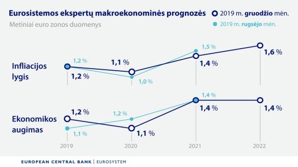 Centrinio banko laukia žemės drebėjimui prilygstantys pokyčiai