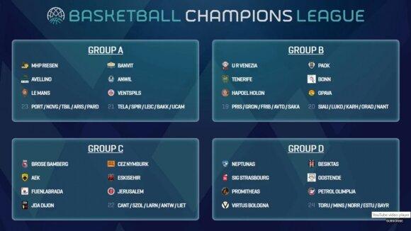 FIBA Čempionų lygos grupės