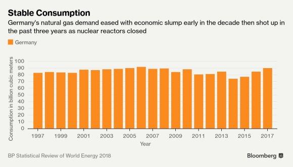 Vokietija, nepaisydama Trumpo, didina apetitą rusiškoms dujoms