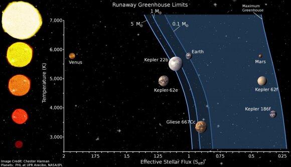Gyvybinės zonos pločio priklausomybė nuo žvaigždės šviesio ir keleto planetų padėtys šių zonų atžvilgiu