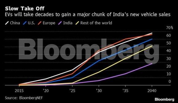 Ką pasakytų Greta Thunberg Indijoje? Čia yra 150 mln. vairuotojų ir tik 8000 nori elektrinių automobilių