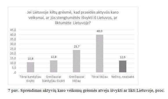 Naujas tyrimas atskleidė, kas ir kaip gintų Lietuvą: skaičiai maloniai nustebins
