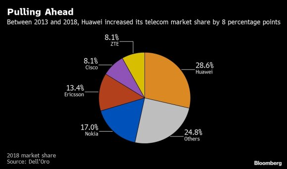 Huawei rinkos dalis