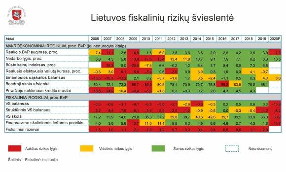 Valstybės kontrolė fiksuoja aukštą rizikos lygį: šalies skolos šiemet ženkliai išaugs