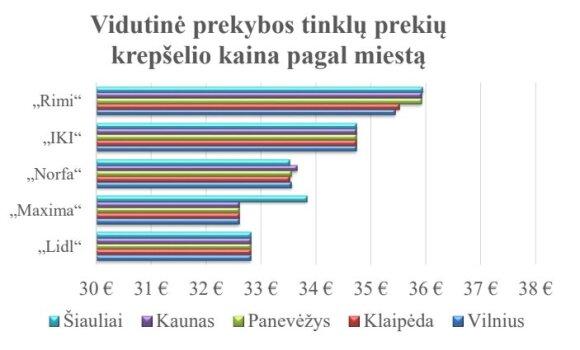 Vidutinė prekybos tinklų prekių krepšelio kaina pagal miestą