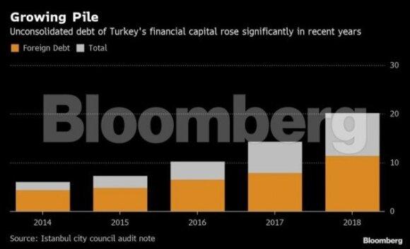 Erdogano oponentai iš Stambulo spintos traukia skolų skeletus: geruoju tai nesibaigs