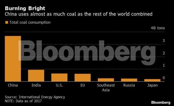 Kinijos planuose – dar vienas megaprojektas: milžiniška geležinkelio linija anglies gabenimui