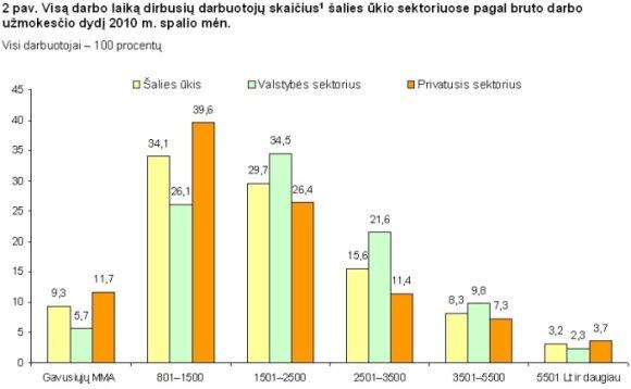 Darbuotojų uždarbis 2010 m. spalio mėn. Statistikos departamento grafikas