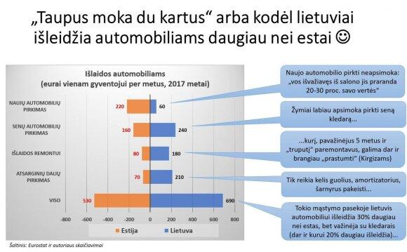 Kiek vienas gyventojas per metus išleidžia automobiliui. Žygimanto Maurico nuotr.
