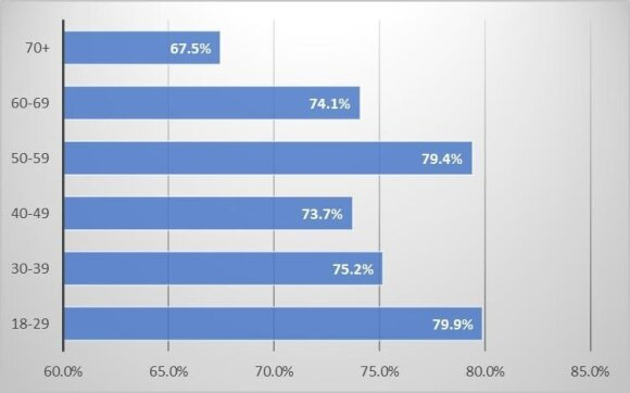 2 pav. Prailginti mokslo metai pagerins Lietuvos moksleivių mokymosi rezultatus: nepritariančiųjų dalis pagal amžių (proc.)