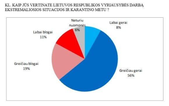 Naujausia apklausa: dramatiški lietuvių savijautos pokyčiai – į naudą Skverneliui
