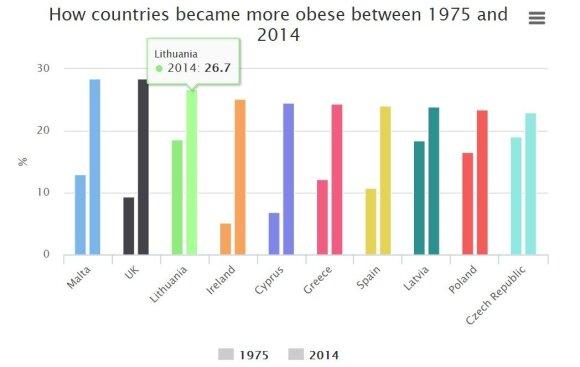 Svorio pokyčiai, 1975 ir 2014 m.