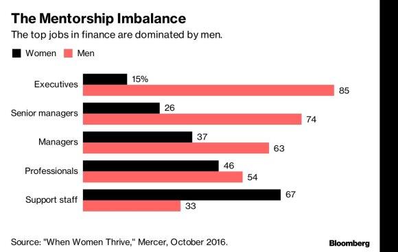 Vyrų ir moterų balansas užimant labai aukštas pareigas (JAV)