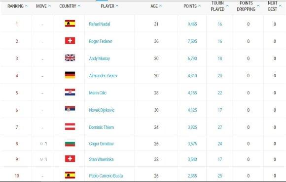 ATP TOP-10