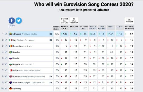 eurovisionworld.com reitingų lentelė