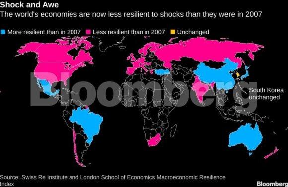 Bloomberg: pasaulis yra mažiau atsparus sukrėtimams nei 2007 metais