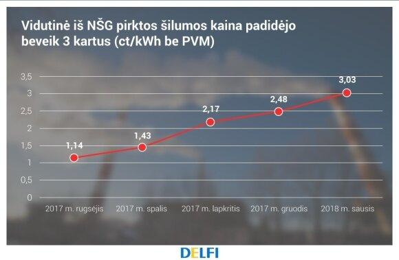 """NŠG šilumos kaina Kaune, """"Kauno energija"""" duomenys"""
